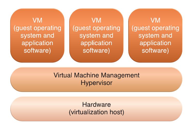 Hardware Based Hypervisor