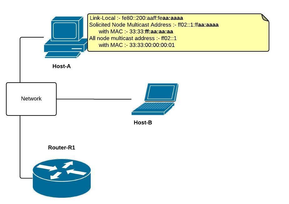 Concepts Of Ipv6  U2013 Buddhima U0026 39 S Computer Lab