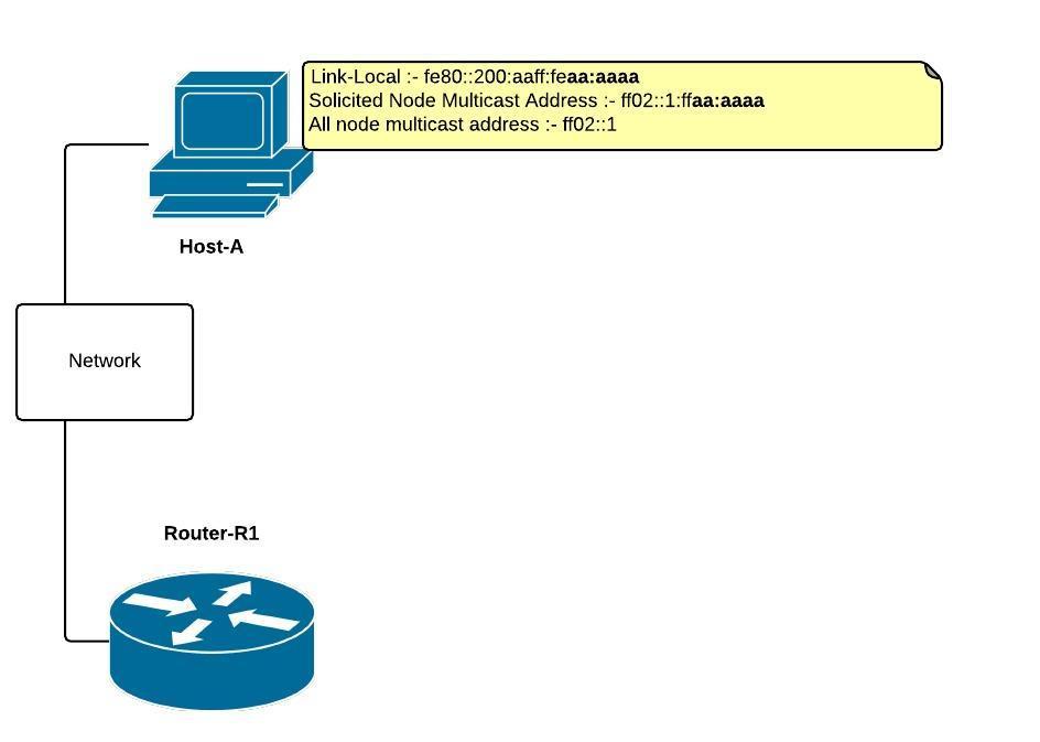 Initial_diagram