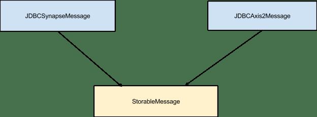 wso2_jdbc_store_message