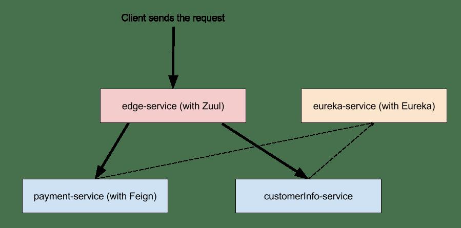 microservice-blog