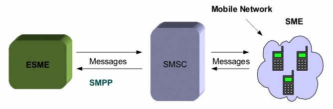smpp-15-728